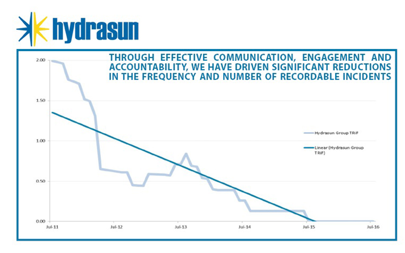 Hydrasun Reaches 2 Years Without A Recordable Incident